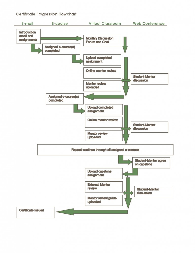 Certificate Progression Flowchart_141015